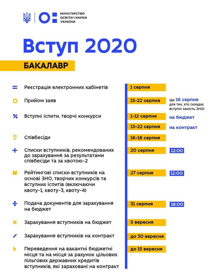 Вступ 2020